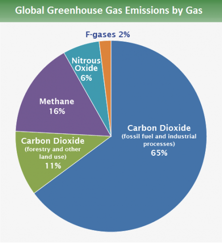 What are the main gases that contribute to global warming quora each of these gases has a different potential to warm the planet known as the global warming potential gwp for example one unit of methane emissions ccuart Gallery