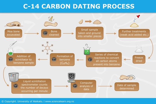 Wat is de Carbon dating