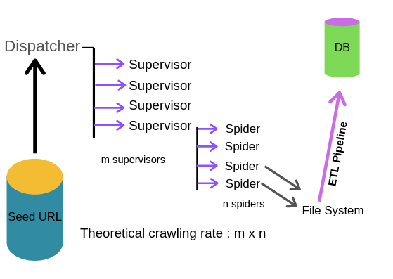 How would you design and implement a web crawler that works