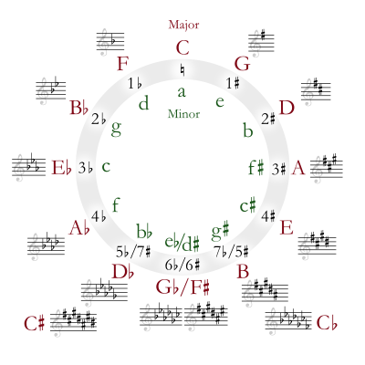 How Many Scales And Variations Of Them Are There On The Guitar Quora