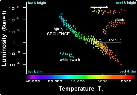 How Do Scientists Measure The Distance Between Stars