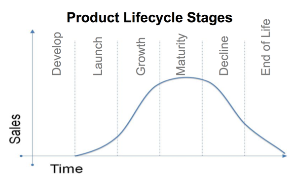 Of life definition stage Stage