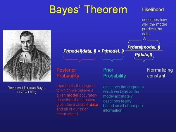 What is Bayes' Theorem? - Quora