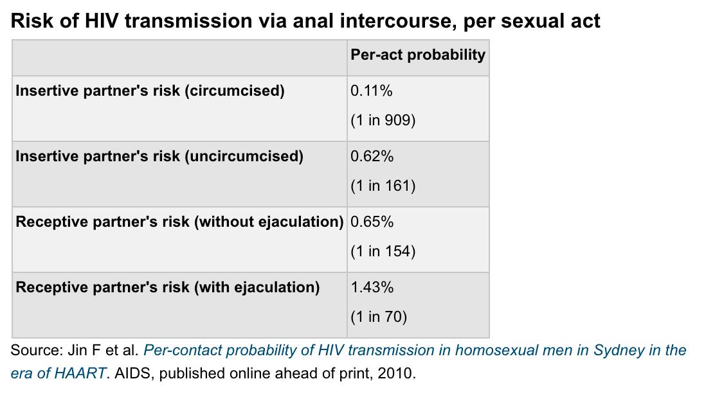 anal sex hiv-risk stor tid rusa gay Porr