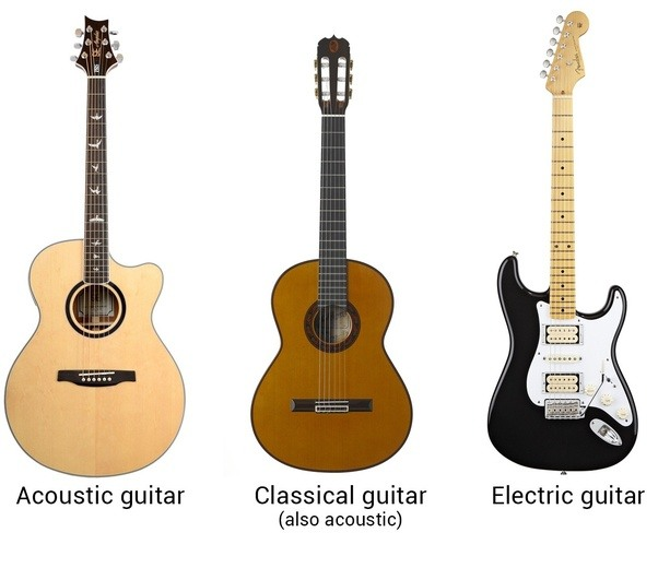 how is an acoustic guitar different from other types of guitars quora. Black Bedroom Furniture Sets. Home Design Ideas