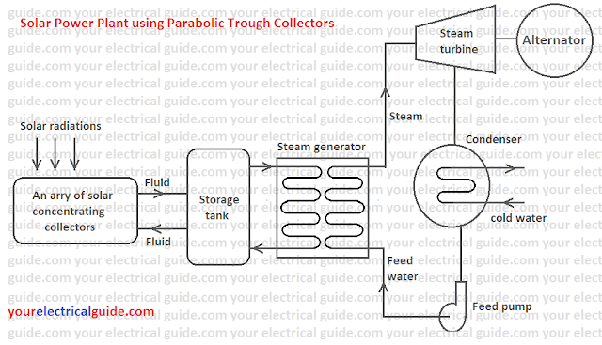 1 mw solar power plant block diagram wiring diagram1 mw solar power plant block diagram