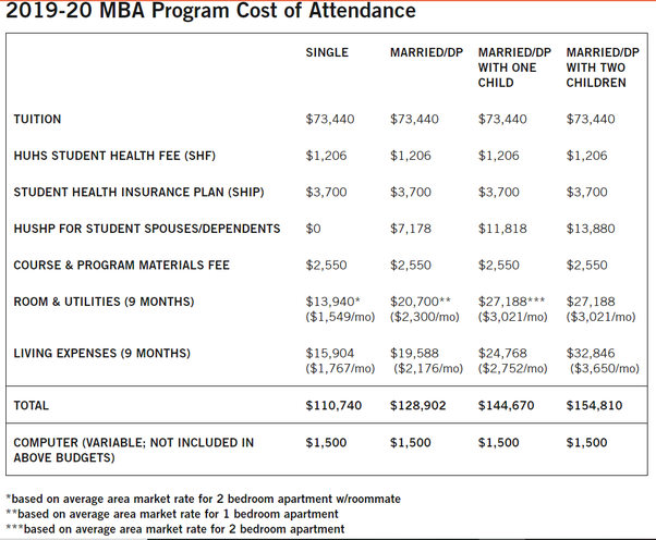 What is total fees in Harvard business school for MBA in