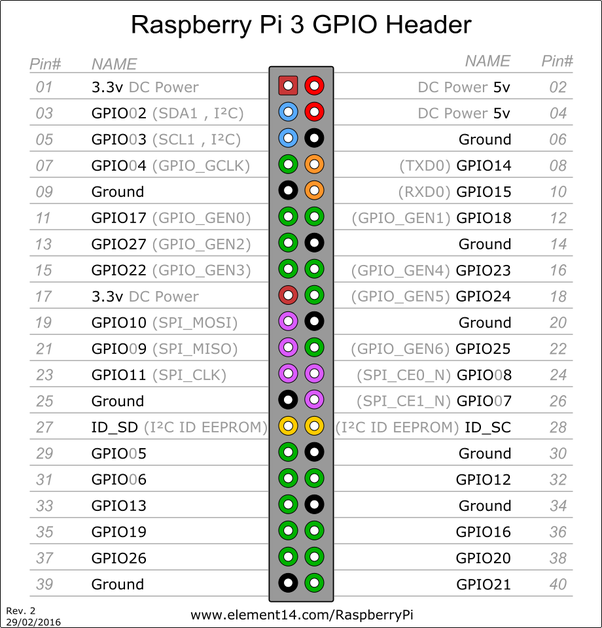 how to get started on gpio with raspberry pi quora rh quora com
