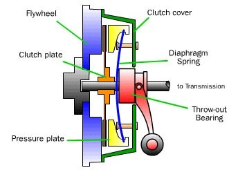 what is the function of the clutch quora rh quora com Clutch Assembly Diagram Clutch Linkage Diagram