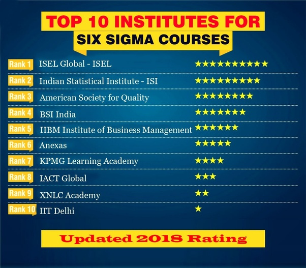 what is the best way to get six sigma certification in india? is