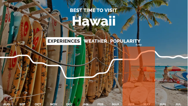 when is the best time of year to visit hawaii and why quora