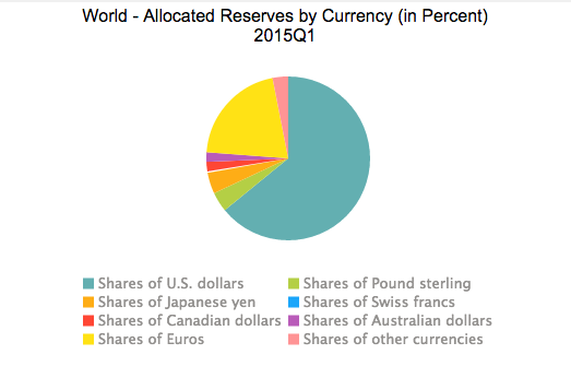 Why Do We Still Say That The Us Dollar Is The World Reserve Currency