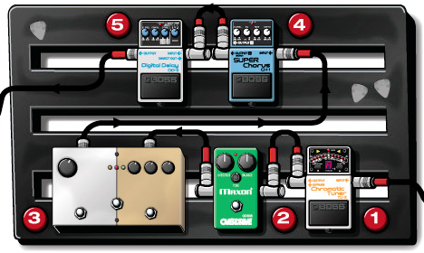 what are the best guitar pedal boards in 2014 quora. Black Bedroom Furniture Sets. Home Design Ideas