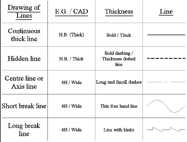 Drawing Lines Types : What is the importance of different types lines in