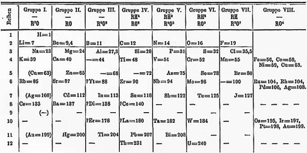 How was the periodic table of elements developed quora the most important part of mendeleevs table was the fact that he actually correctly predicted the placement of elements that had not yet been discovered urtaz Choice Image