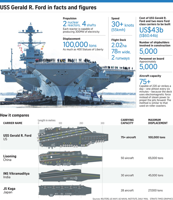 Biggest Aircraft Carrier In The World 2017