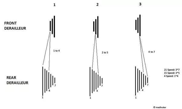 main qimg 3f4741daadb5737702b00c9d42b8142d how does a gear cycle work? quora