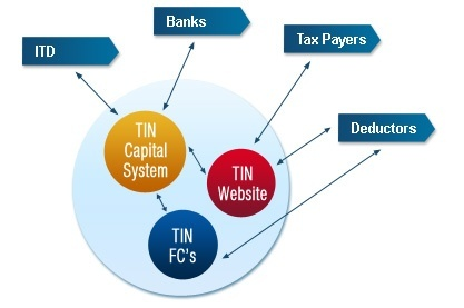 Image result for tax department