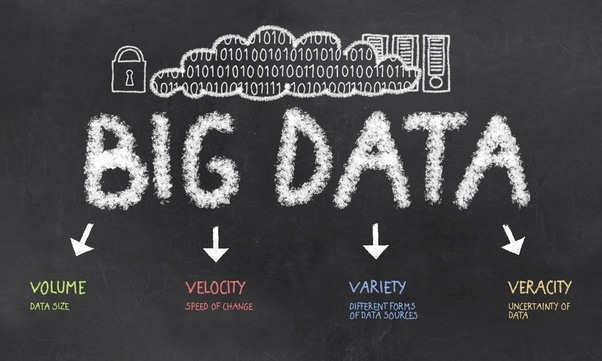 How to learn big data from scratch
