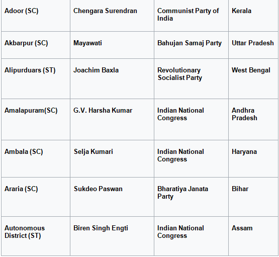 What is the list of present members of Parliament's reserved