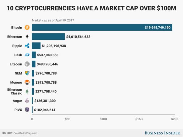 top 10 market cap crypto