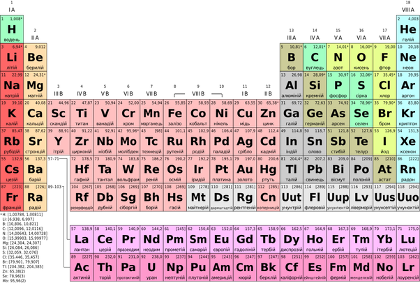 In The Periodic Table Are The Non Metals Found On The Right Or The