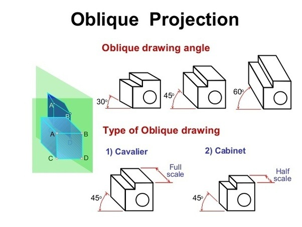 how to draw in oblique