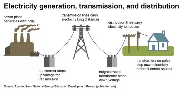 How Electricity Is Transmitted From Generation Station To
