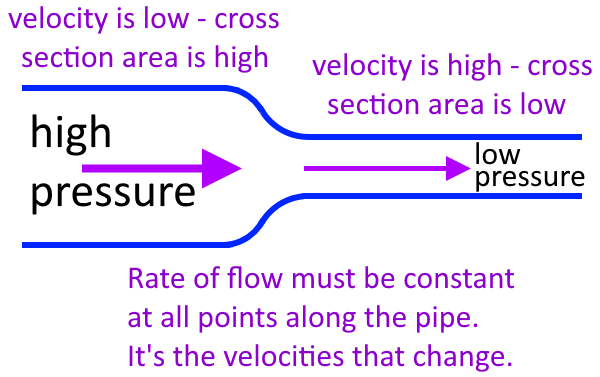 pressure and velocity relationship in fluids electrolytes