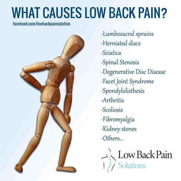 What Causes Back Pain On The Right Side Above The Hip Quora
