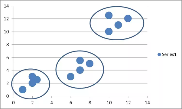 What is clustering in data mining? What is its significance? - Quora