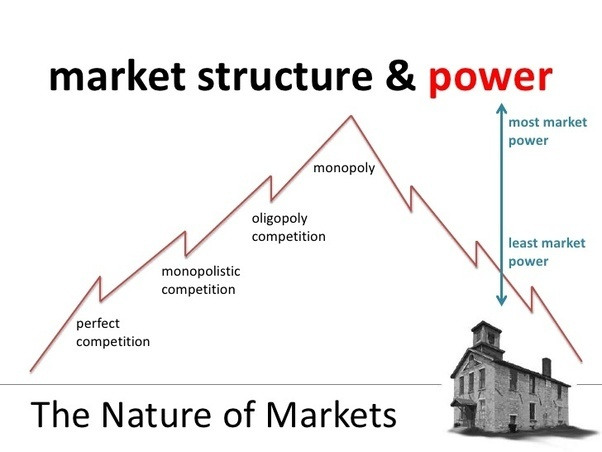 economics product differentiation in monopoly essay Between these extreme case lie two imperfectly competitive market structures: monopolistic competition (the one, which is closer to perfect or pure competition, and which would be described in this essay) and oligopoly (closer to monopoly, but has more than one but not many large operating firms, lower monopolistic power and other distinctive .