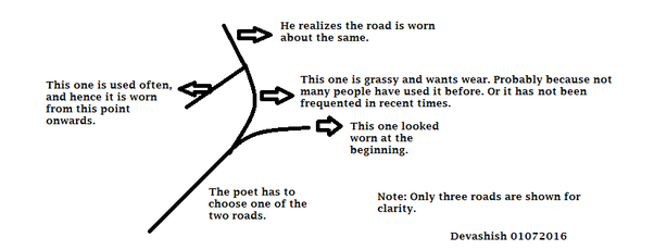 what is the real essence of the poem the road not taken by by  there is no simple way to decide which road to choose the poet chooses one of the two roads on account of it is grassy and wants wear and but he