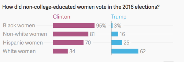 for white women more college educated voted for clinton than trump the opposite is true of minority women