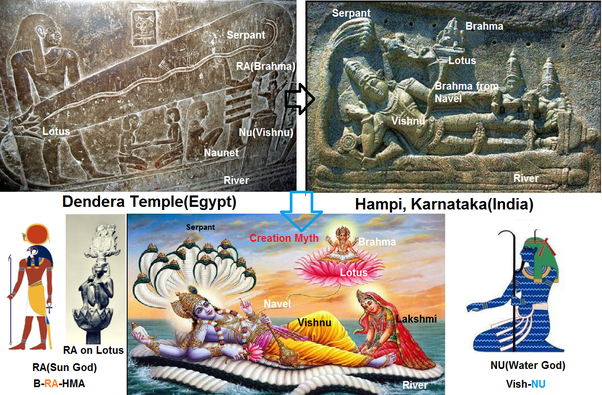 What parallelism can we draw between gods of Hindu mythology