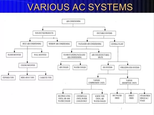 What are the different types of hvac systems quora for Type of heating systems