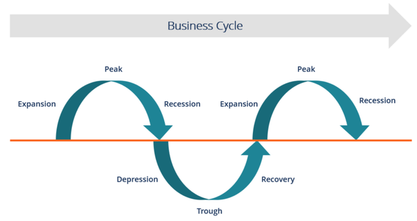 Is there a recession? - Quora
