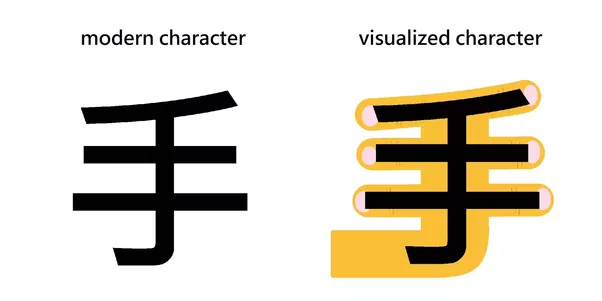 What Is The Best Way To Remember Chinese Characters Quora