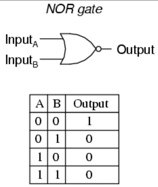 Logic Gates Logic Diagram Symbols