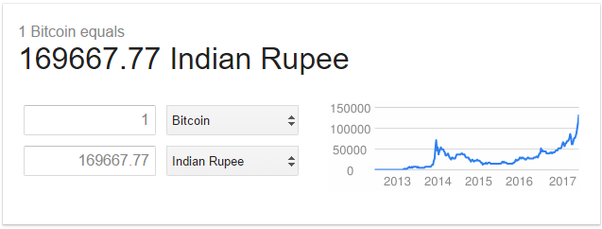 What is the future of bitcoin economy with respect to india quora despite the ban in several countries such as russia bitcoin seems to be doing brisk business in india ccuart Choice Image
