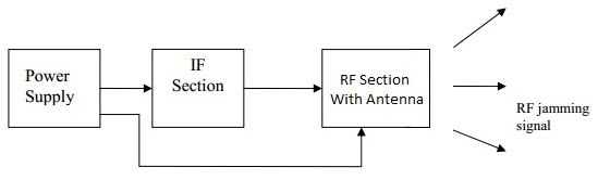How do cell phone jammers work quora the block diagram of the mobile jammer mainly includes power supply if section and rf section with an antenna ccuart Choice Image