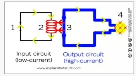 How does an electromagnetic relay trip a circuit breaker Quora