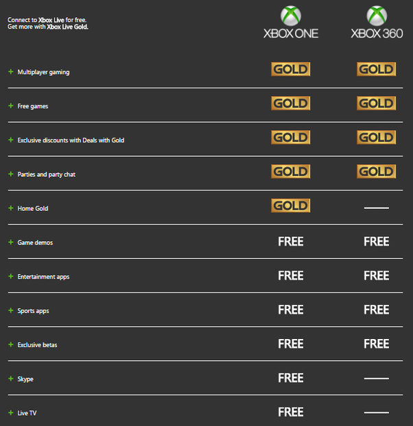 Here's a picture depicting all the advantages of Xbox live Gold:
