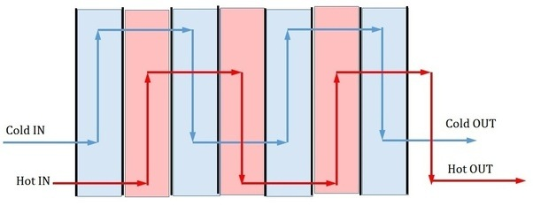 How does a plate heat exchanger work quora