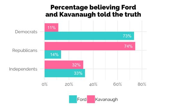 L'audience de mise en candidature à la Cour suprême de Brett Kavanaugh a-t-elle changé d'avis ou simplement creusé le fossé politique?