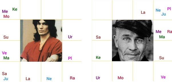 Can you predict a serial killer in astrology? How? - Quora