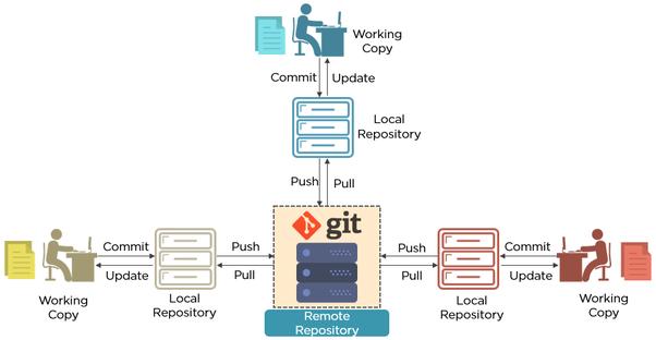 Why do we need Git in DevOps? - Quora