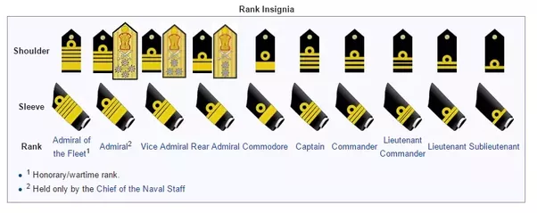 Following Are The Ranks And Shoulder Stripes As Well Sleeve For Officers In Indian Navy