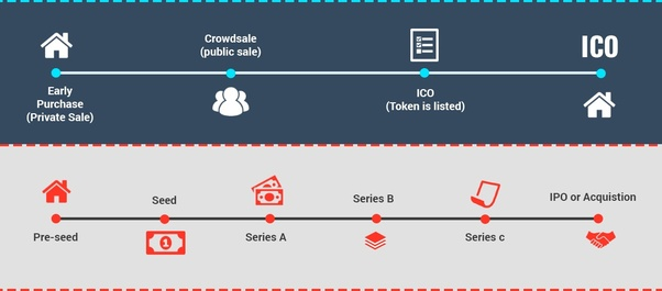 Diference ico and ipo
