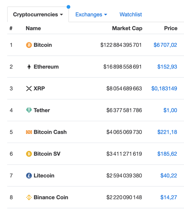 highest cryptocurrency today
